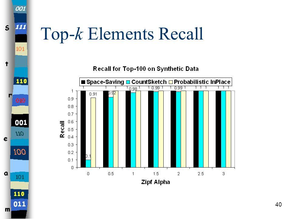 Top-k Elements Recall