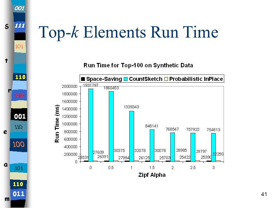 Top-k Elements Run Time