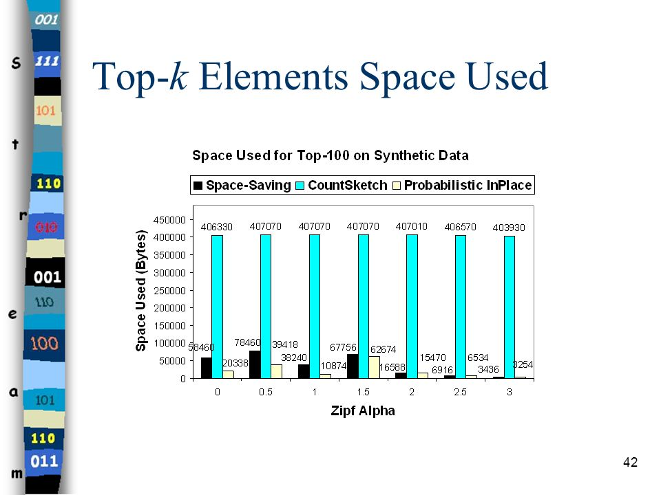Top-k Elements Space Used