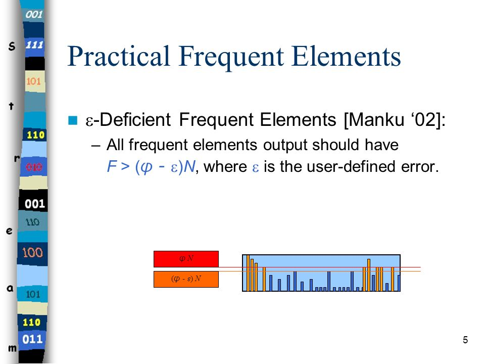 Practical Frequent Elements