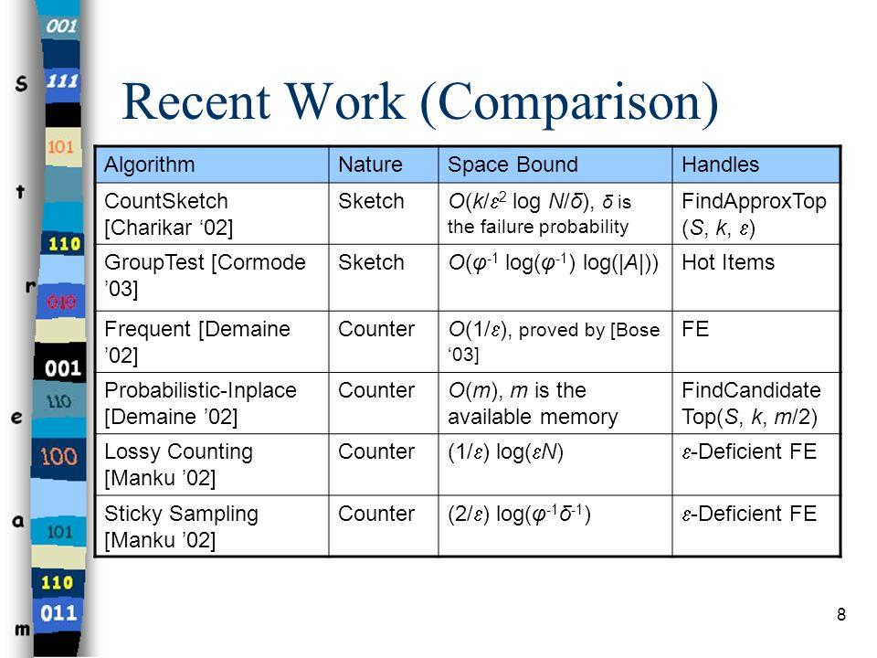 Recent Work (Comparison)