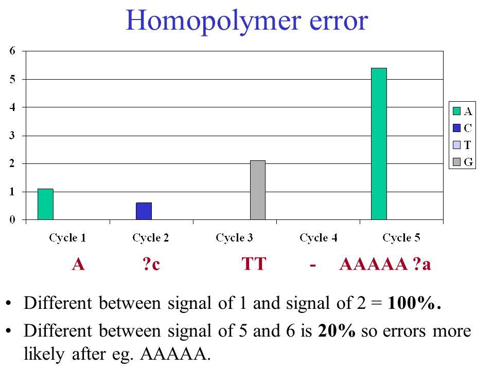 Homopolymer error A c TT - AAAAA a