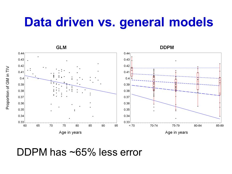 Data driven vs. general models