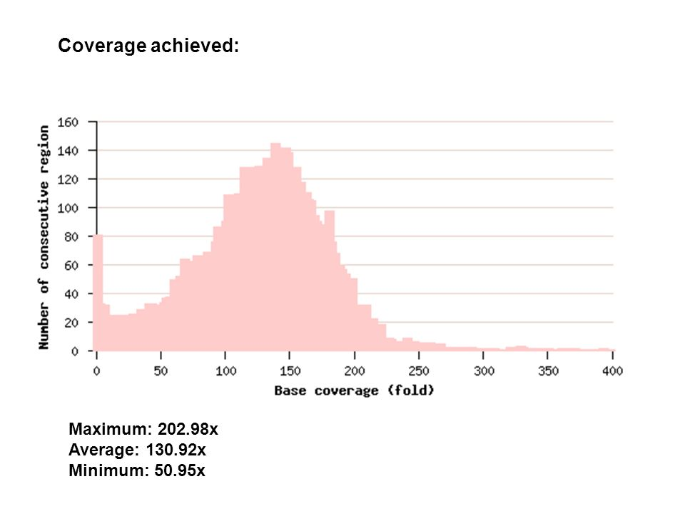Coverage achieved: Maximum: 202.98x Average: 130.92x Minimum: 50.95x