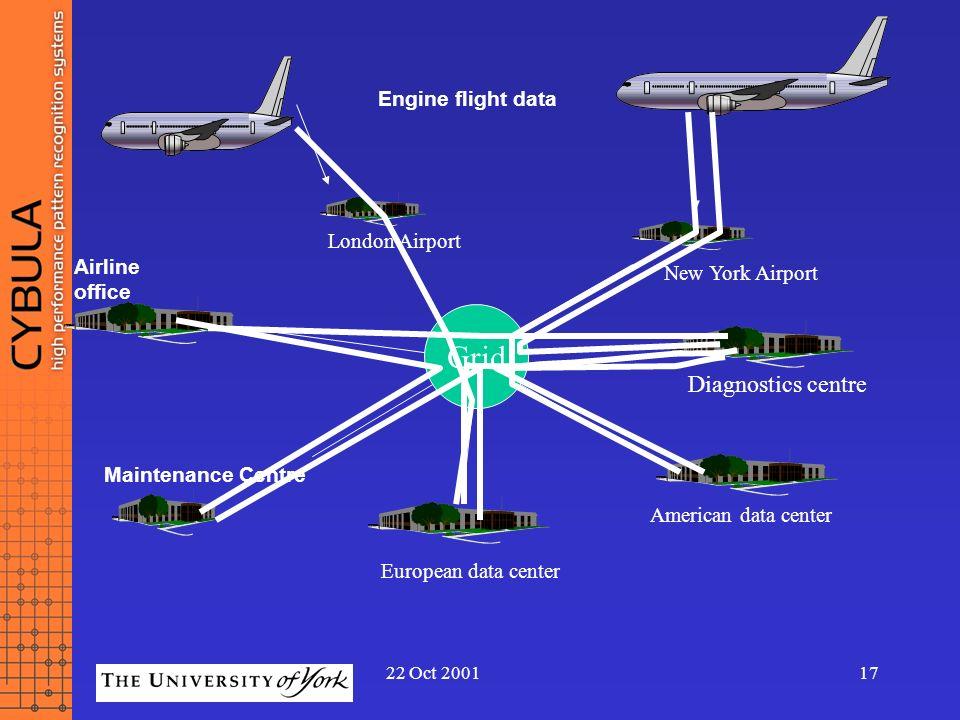Grid Diagnostics centre Engine flight data London Airport