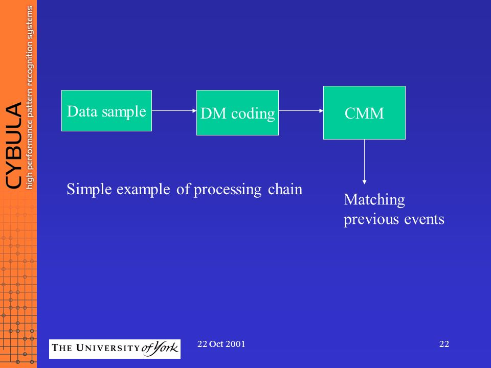 Simple example of processing chain Matching previous events