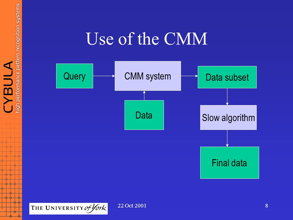 Use of the CMM CMM system Query Data subset Data Slow algorithm