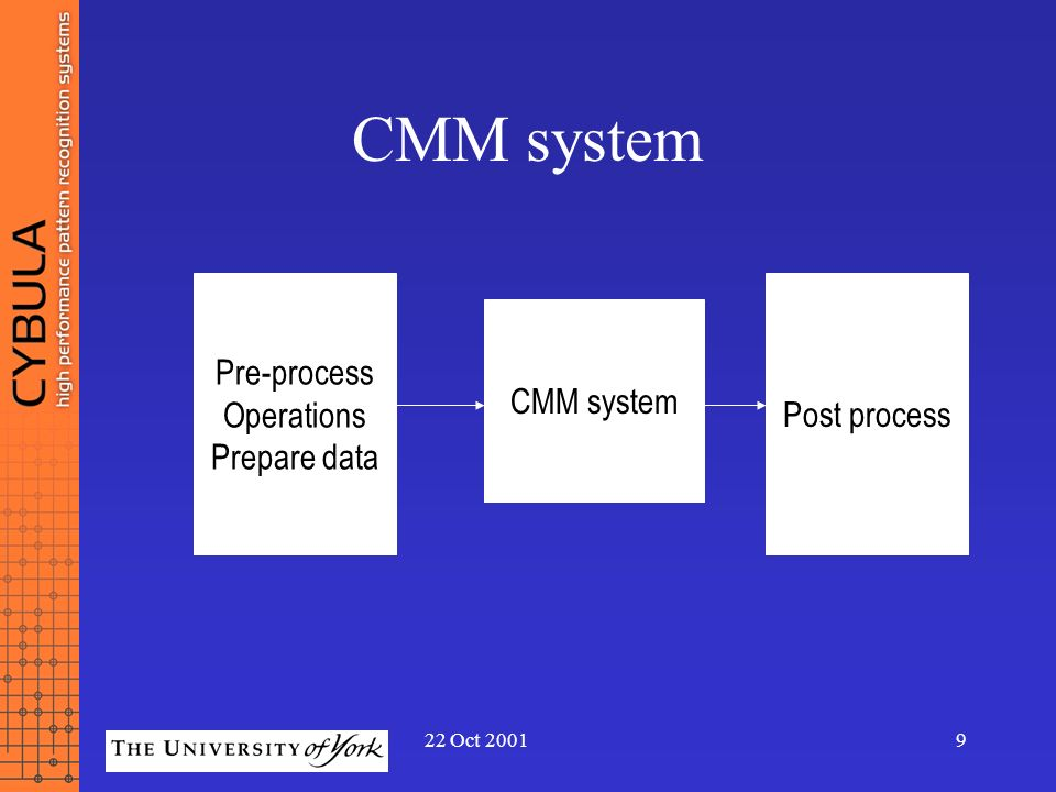 CMM system Pre-process Operations Prepare data Post process CMM system