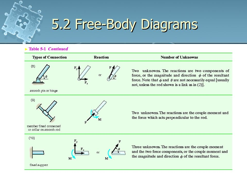 free body diagram statics physics free body diagrams labels