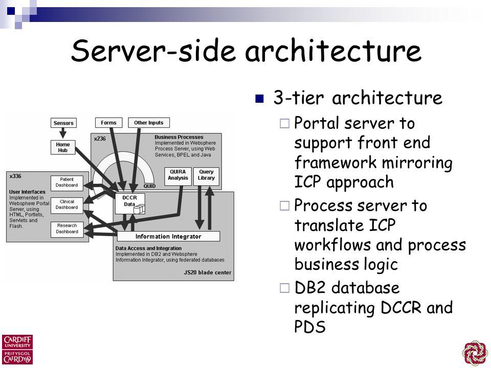 Server-side architecture