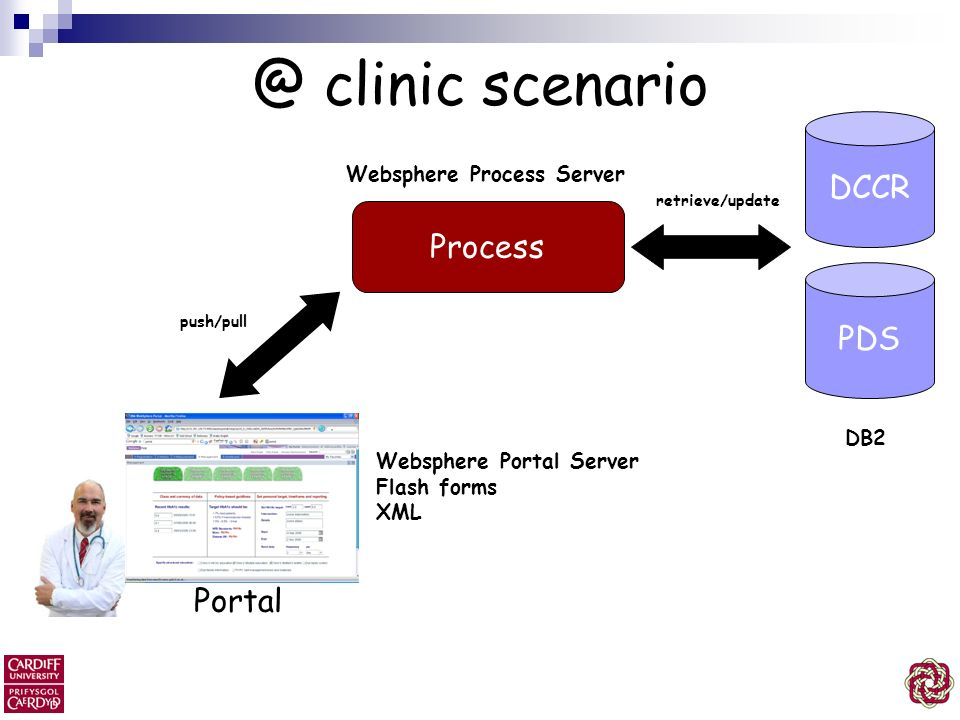 @ clinic scenario DCCR Process PDS Portal Websphere Process Server DB2