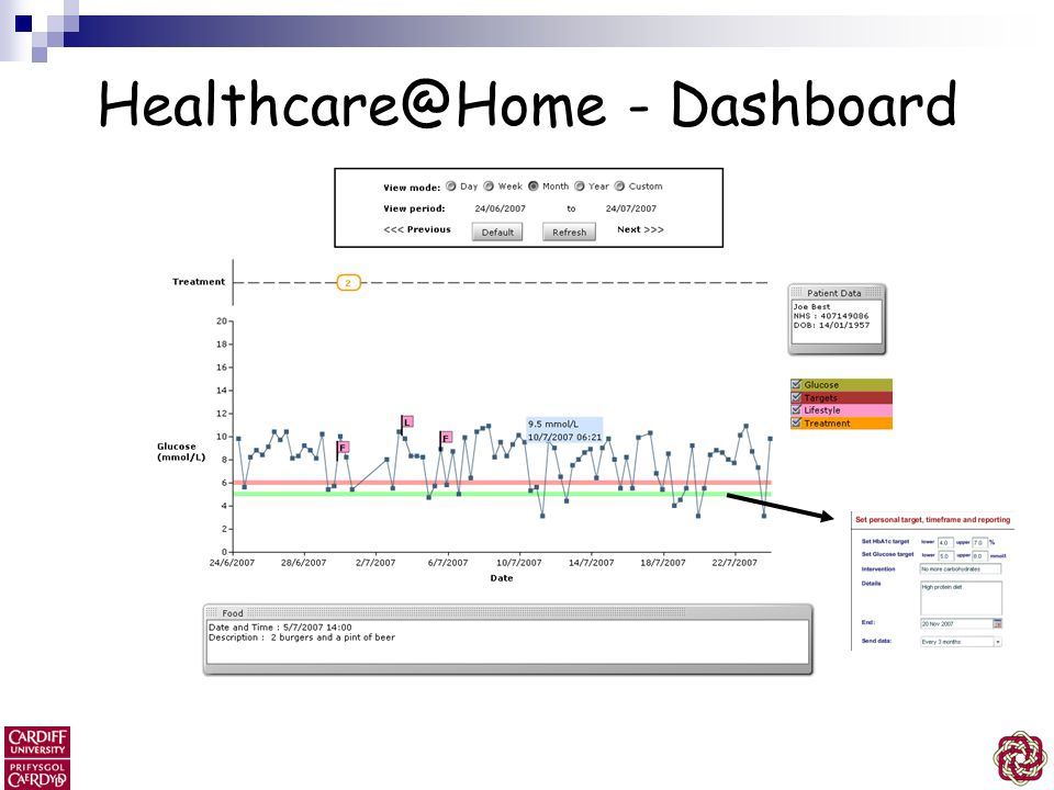 Healthcare@Home - Dashboard