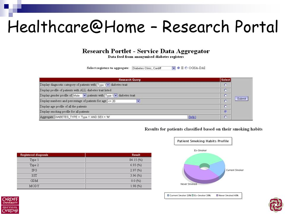 Healthcare@Home – Research Portal