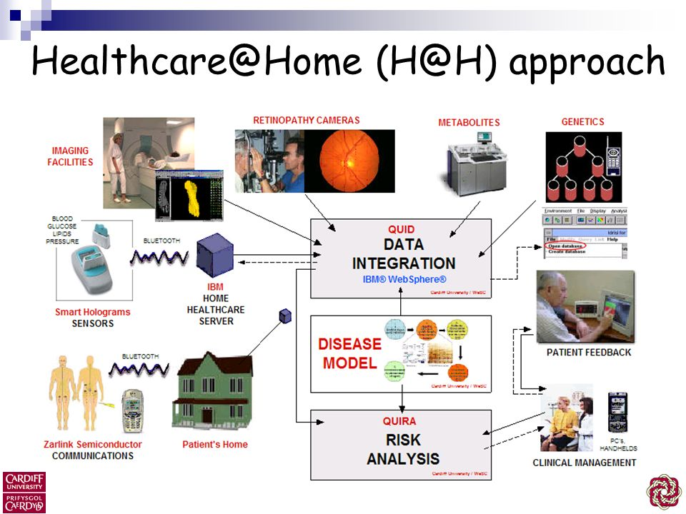 Healthcare@Home (H@H) approach