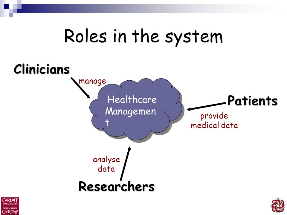 Roles in the system Clinicians Patients Researchers Healthcare
