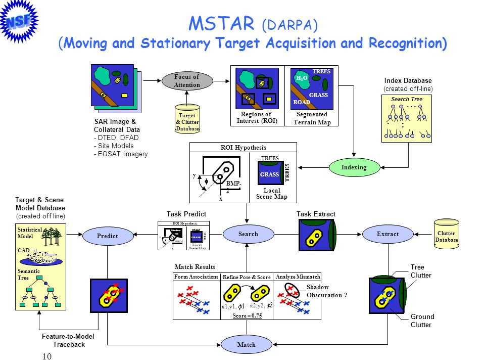 MSTAR (DARPA) (Moving and Stationary Target Acquisition and Recognition)