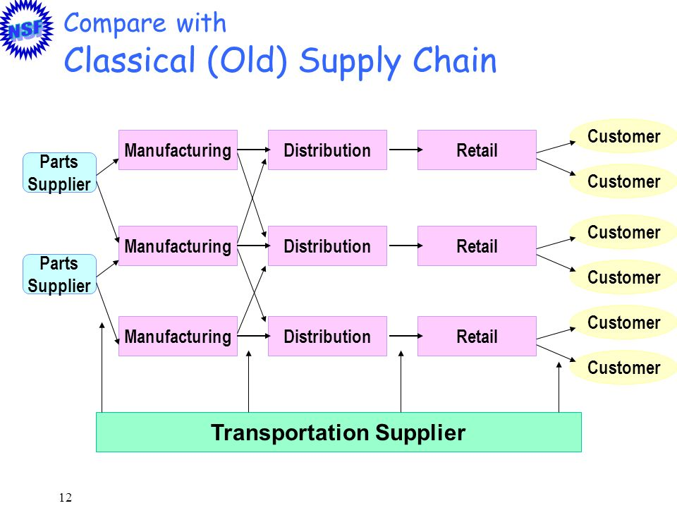 Compare with Classical (Old) Supply Chain