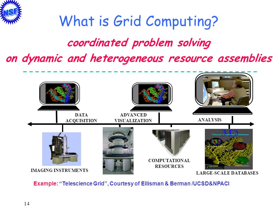 What is Grid Computing coordinated problem solving
