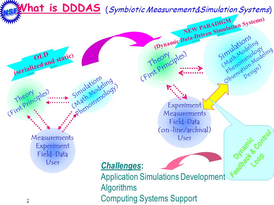 (Dynamic Data-Driven Simulation Systems) (serialized and static)