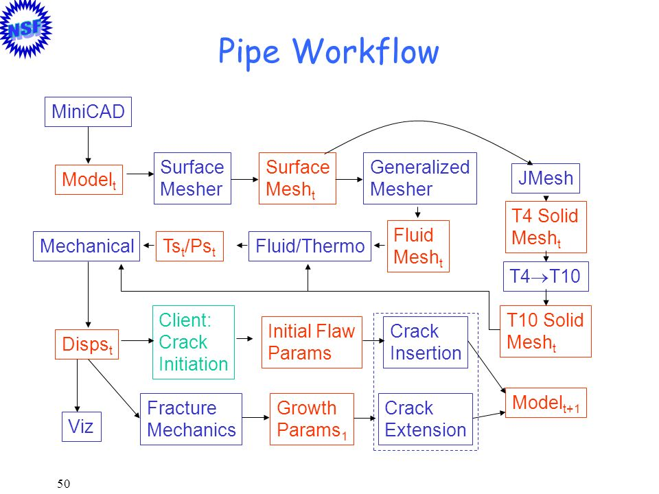 Pipe Workflow MiniCAD Surface Mesher Surface Mesht Generalized Mesher