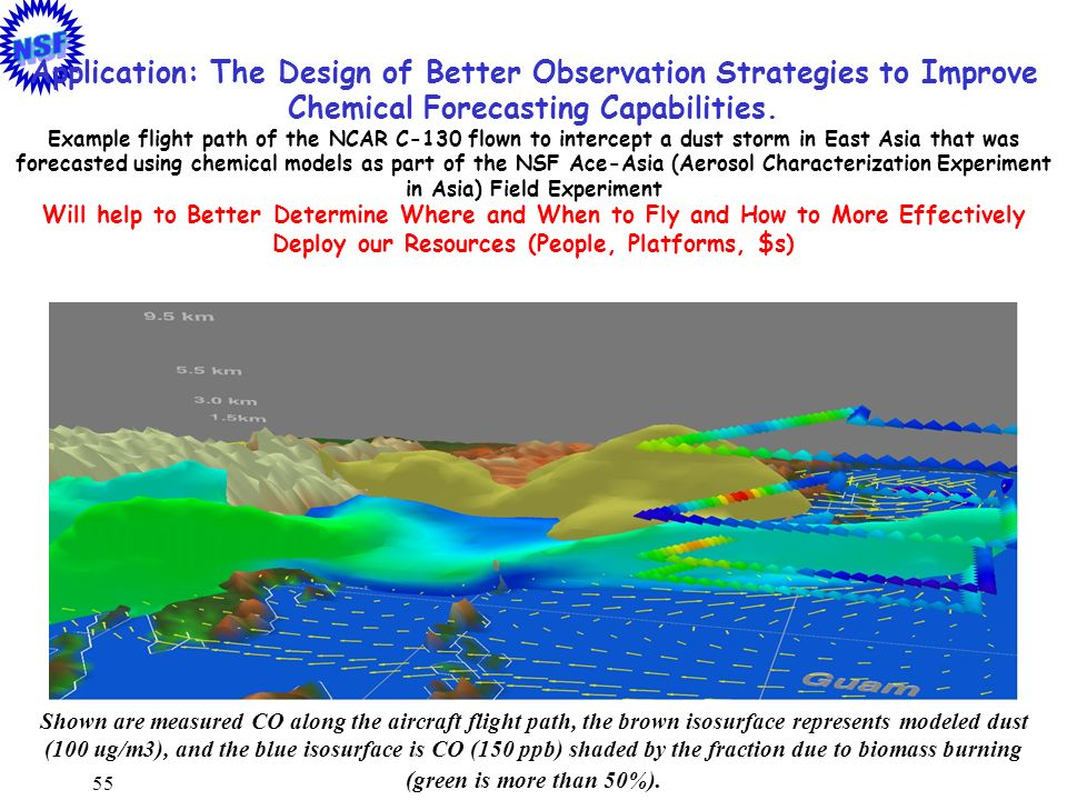 Application: The Design of Better Observation Strategies to Improve Chemical Forecasting Capabilities. Example flight path of the NCAR C-130 flown to intercept a dust storm in East Asia that was forecasted using chemical models as part of the NSF Ace-Asia (Aerosol Characterization Experiment in Asia) Field Experiment Will help to Better Determine Where and When to Fly and How to More Effectively Deploy our Resources (People, Platforms, $s)
