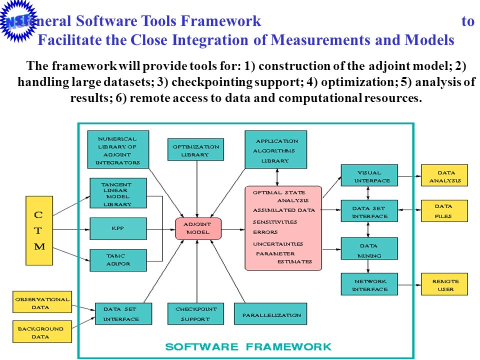 General Software Tools Framework to Facilitate the Close Integration of Measurements and Models