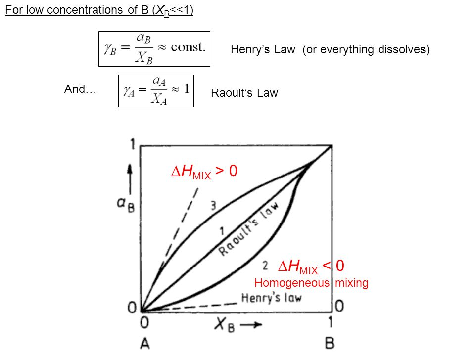 HMIX > 0 HMIX < 0 For low concentrations of B (XB<<1)