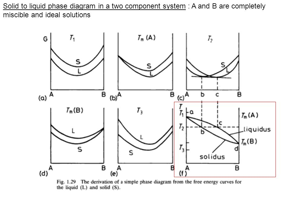 Solid to liquid phase diagram in a two component system : A and B are completely miscible and ideal solutions