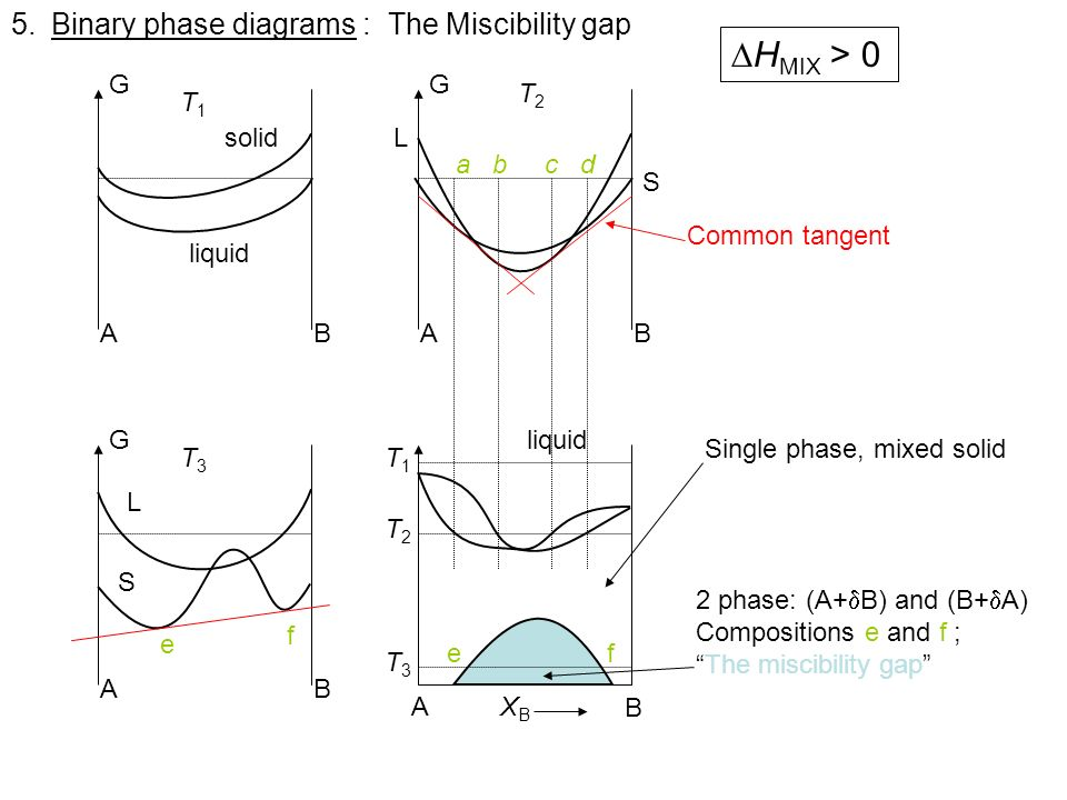 HMIX > 0 Binary phase diagrams : The Miscibility gap A B T1 G
