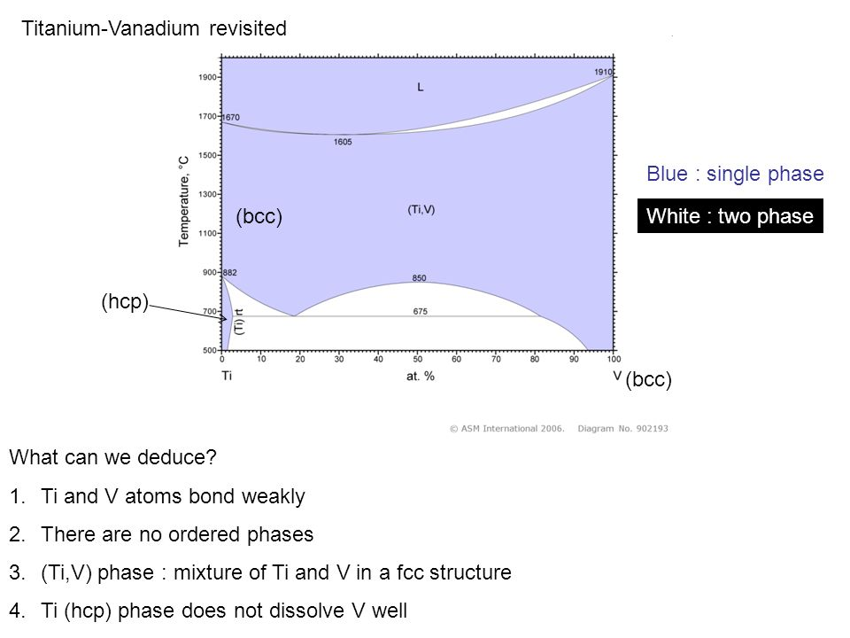 Titanium-Vanadium revisited