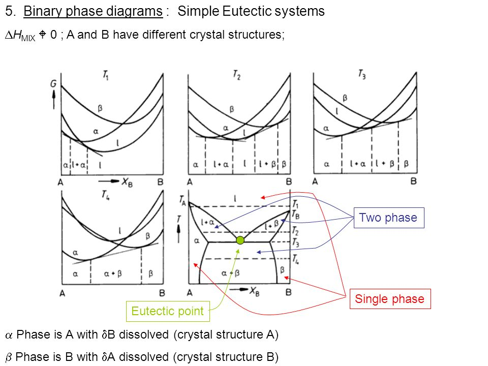 Binary phase diagrams : Simple Eutectic systems