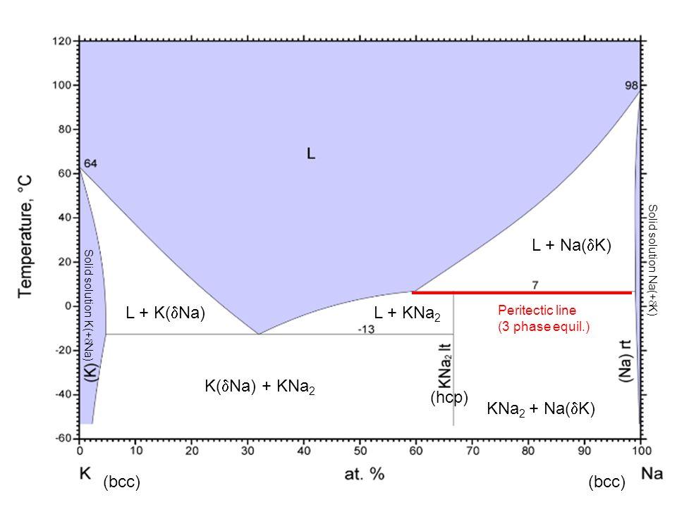 L + Na(K) L + K(Na) L + KNa2 K(Na) + KNa2 (hcp) KNa2 + Na(K) (bcc)
