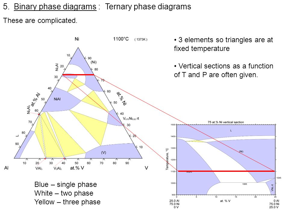 Binary phase diagrams : Ternary phase diagrams