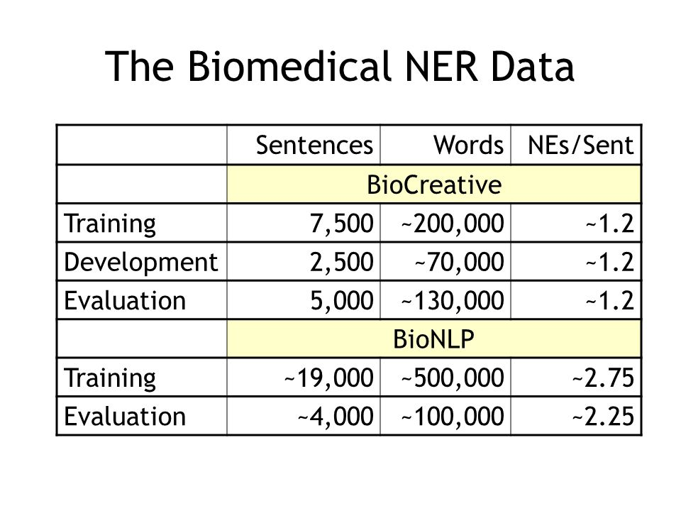 The Biomedical NER Data