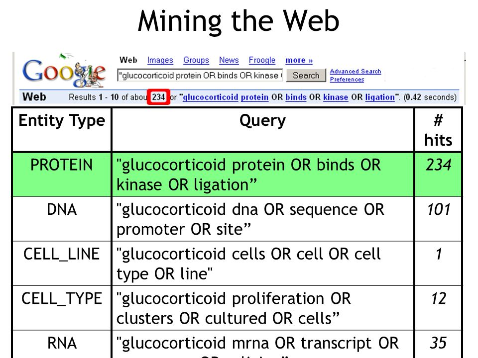 Mining the Web Entity Type Query # hits PROTEIN