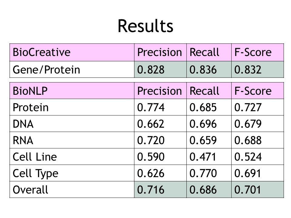 Results BioCreative Precision Recall F-Score Gene/Protein 0.828 0.836