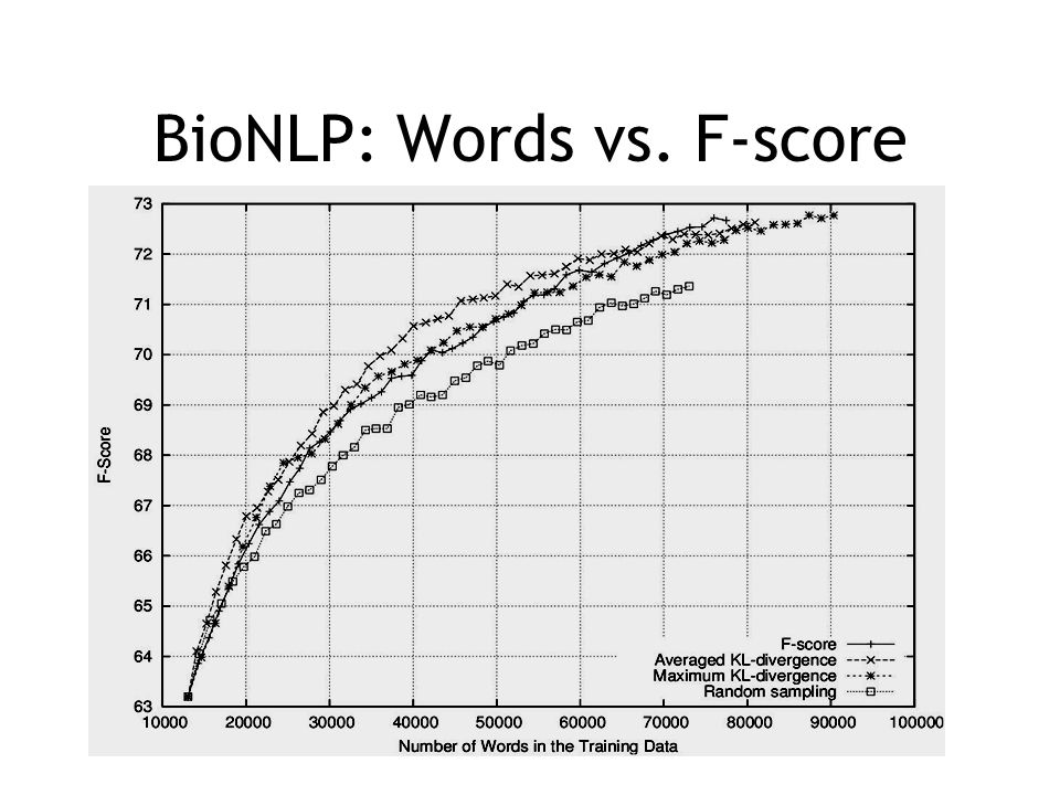 BioNLP: Words vs. F-score