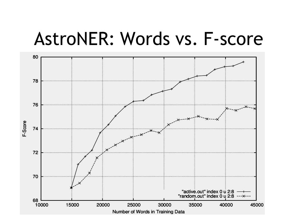 AstroNER: Words vs. F-score