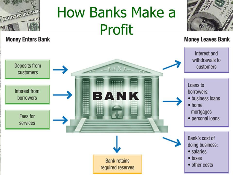 electronic banking and profitability of financial institutions essay Course: bcom 330 financial institutions and markets  the impact of electronic banking on commercial banks operations table  more about commercial banking in.