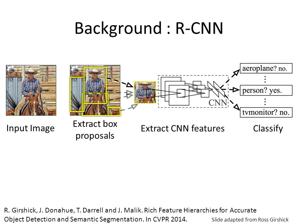 Background : R-CNN Extract box proposals Input Image