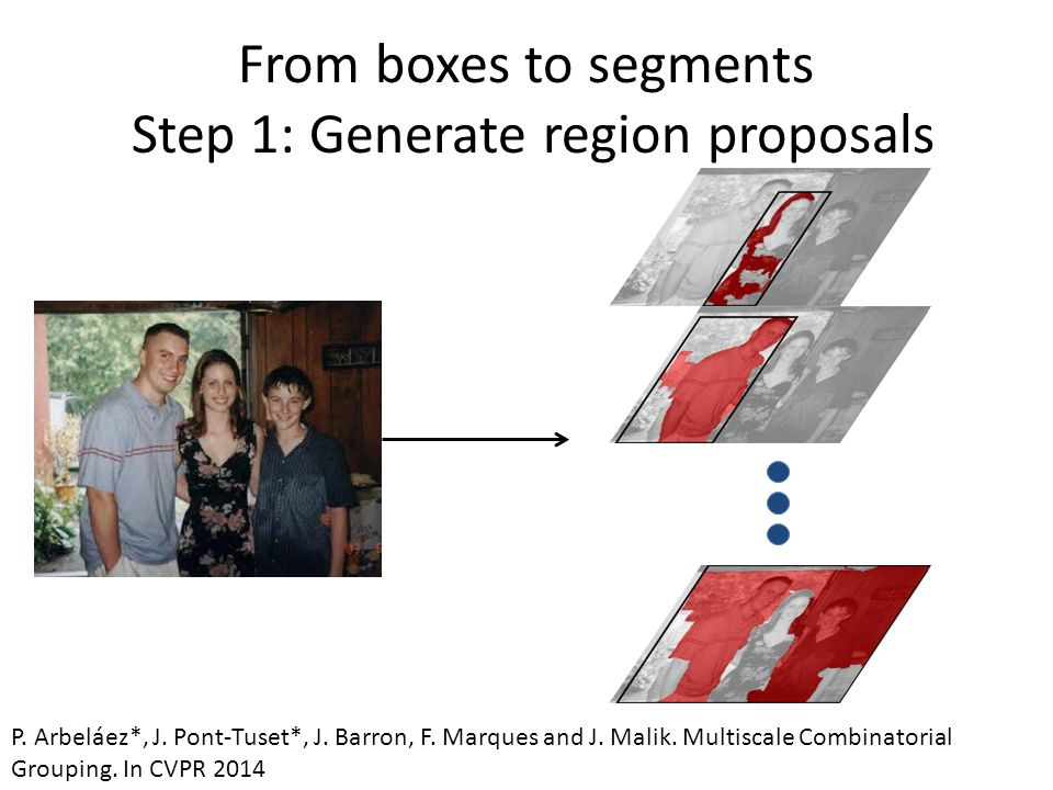 From boxes to segments Step 1: Generate region proposals