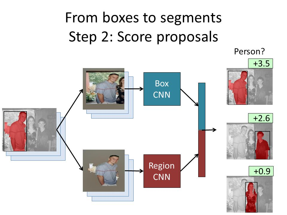 From boxes to segments Step 2: Score proposals