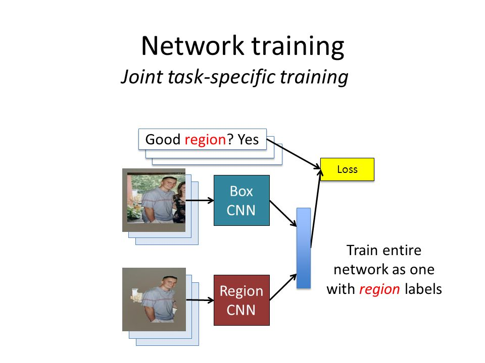Network training Joint task-specific training Good region Yes Box CNN