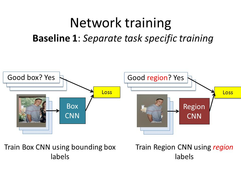 Network training Baseline 1: Separate task specific training Box CNN