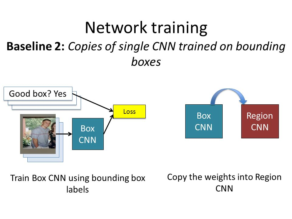Network training Baseline 2: Copies of single CNN trained on bounding boxes. Box CNN. Good box Yes.