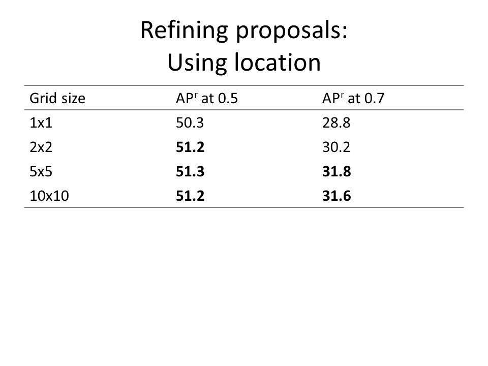 Refining proposals: Using location