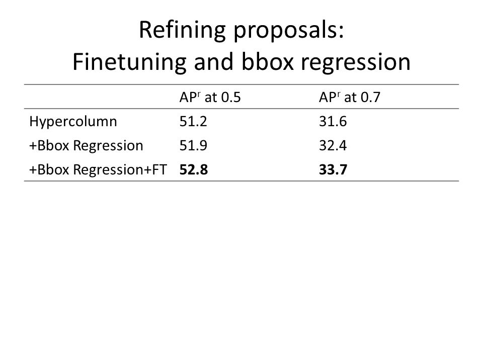 Refining proposals: Finetuning and bbox regression