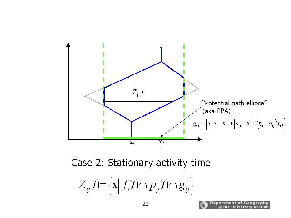 Potential path ellipse (aka PPA)