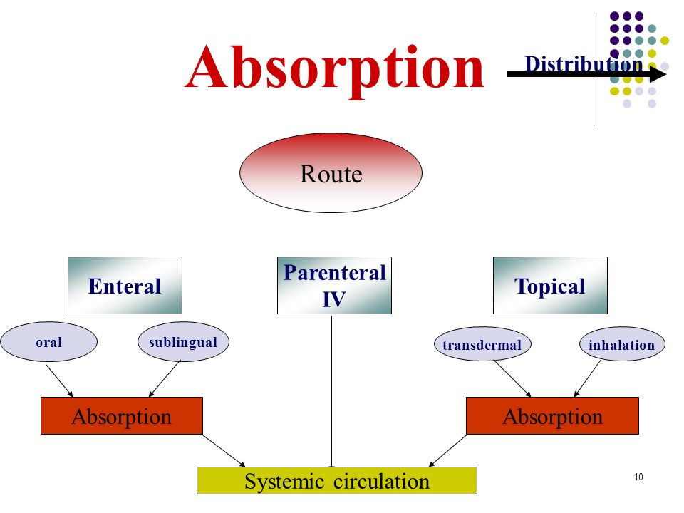 Absorption Route Distribution Enteral Parenteral IV Topical Absorption