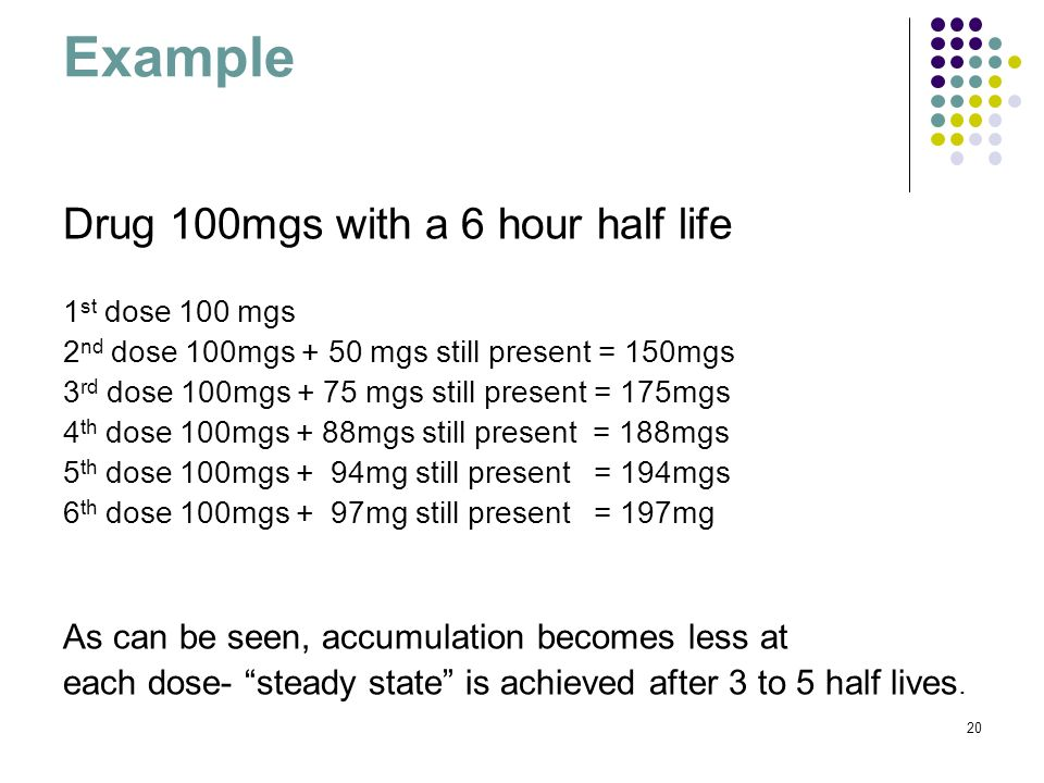 Example Drug 100mgs with a 6 hour half life